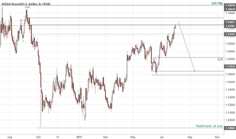 GBPUSD: GBPUSD - Short Setup - Maybe BOE is the trigger - Price Action