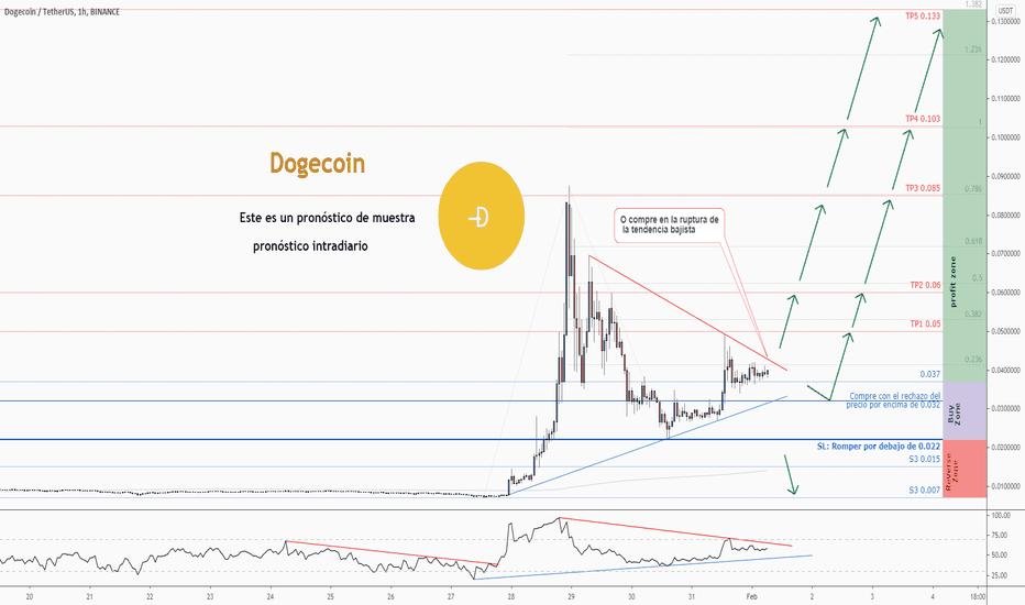 dogecoin tradingview)