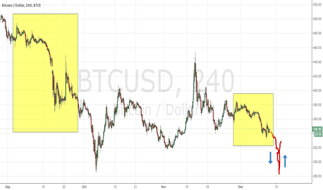 BTCUSD: This figure shows similar movement.