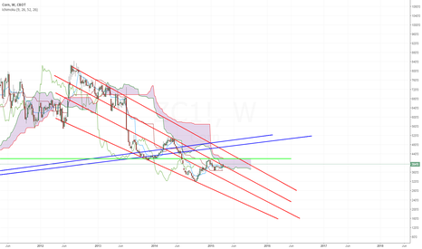 ZC1!: Weekly Corn - Green resistance at the 420.