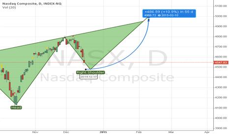 NASX: H&S