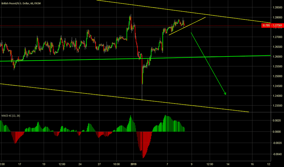 GBPUSD: Short trade set up on Cable - Brexit vote likely to be rejected