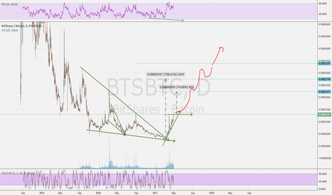 BTSBTC: BTSBTC Long - several steps to go up