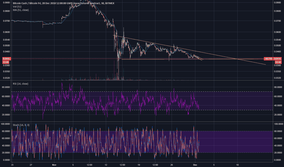 BCHZ18: up or down ? whatever it will be its gonna be big