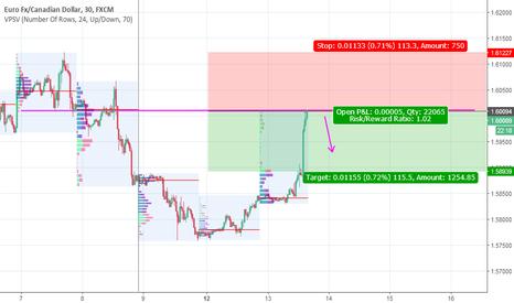 EURCAD: EURCAD short with market profile analysis