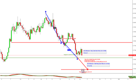 AUDUSD: AUDUSD The Important Time Coming