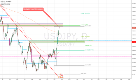 USDJPY: USDJPY coming into area of high resistance