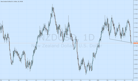 NZDUSD: Bear Trap / Daily demand zone