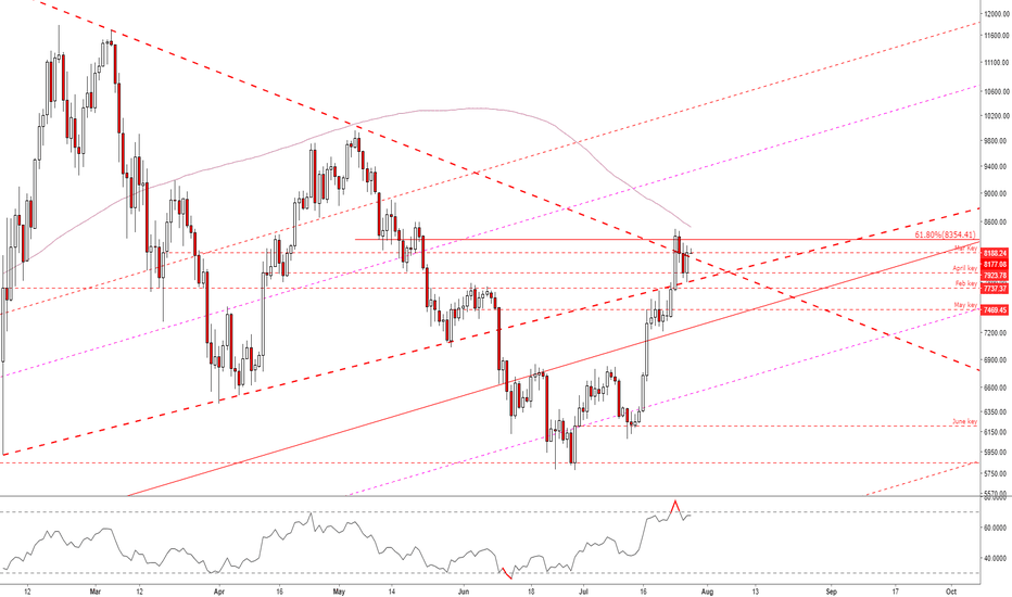 BTCUSD: Key reversal off support has 200DMA in sight