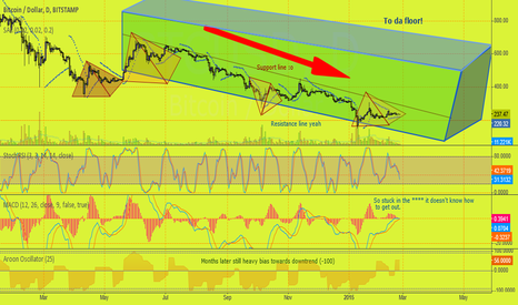 BTCUSD: Triangle Trends and Rectangles Show the Way