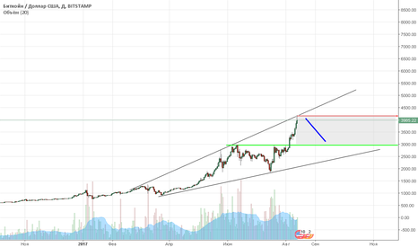BTCUSD: Профиль рынка BTC (Биткоин). Прогноз.