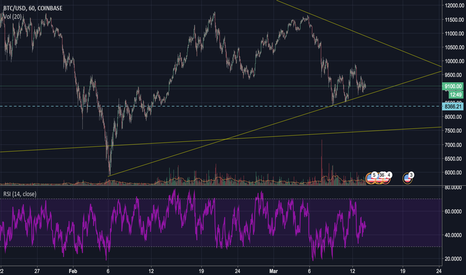 BTCUSD: Look for BIG action end of March, early April