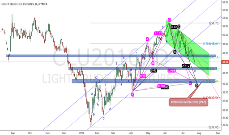 CLU2016: Where will oil go from the view of harmonic pattern?