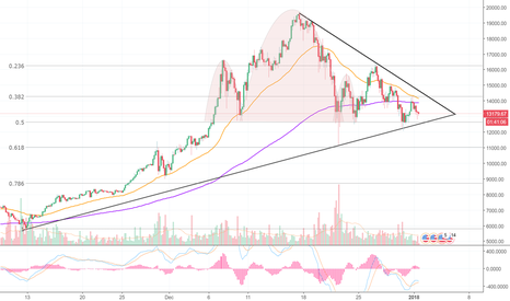 BTCUSD: Bitcoin had better move higher, or look out below!!!
