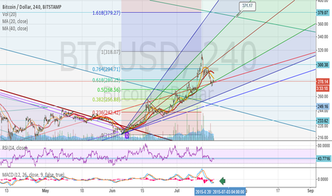 BTCUSD: Next possible objective
