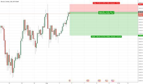 BTCUSD: Bitcoin sell