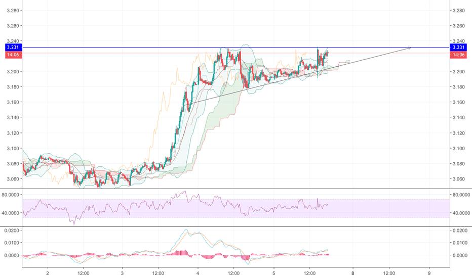 US10Y: 10Y Bond Ascending Triangle