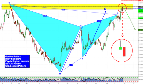 EURNZD: Clues on EURNZD: short bias!
