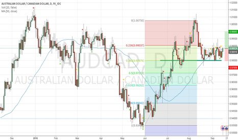 AUDCAD: Long AUDCAD on recent technical support