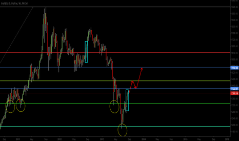 XAUUSD: Fibo holding as a good support