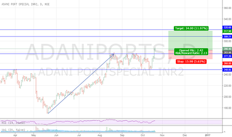 ADANIPORTS: adaniport {d} but at 286 sl will b around 268 target 320 + short