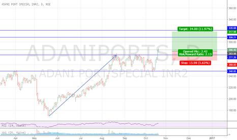 ADANIPORTS: adaniport {d} but at 286 sl will b around 268 target 320 + short