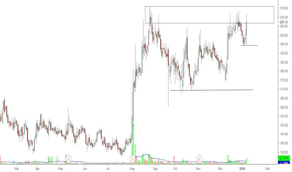 ABFRL: ABFRL- Setting up nicely-long candidate