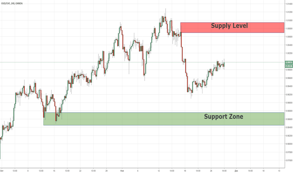USDCHF: Swing Supply & Demand для USDCHF 28/11/2018
