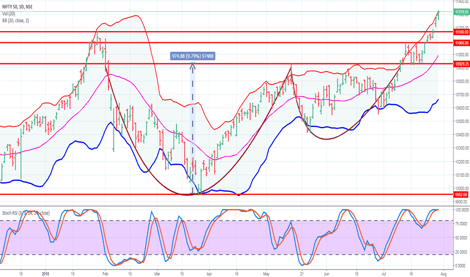 NIFTY: Nifty daily