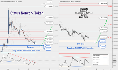 SNTBTC: Long-term buy opportunity for #SNTBTC, let's hunt it together !