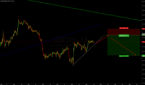 GBPJPY: GBPJPY - End of Correction then Next Move Down.