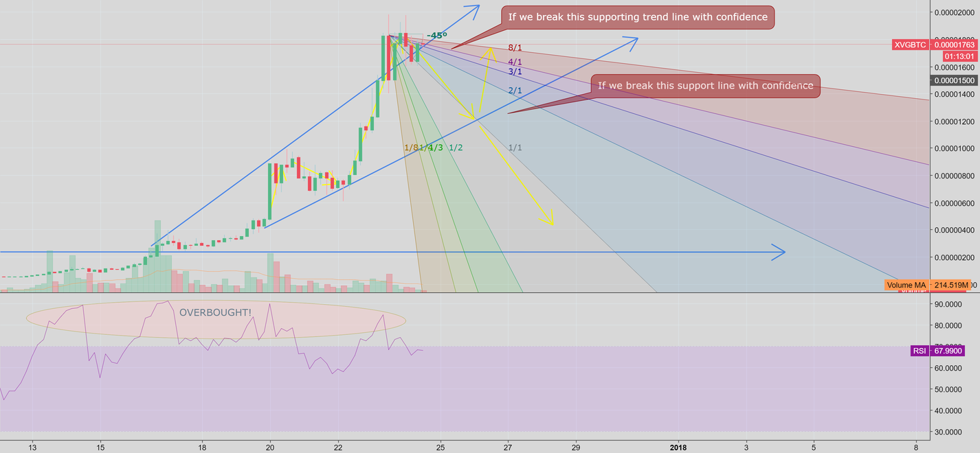 XVG Gann Fan + Trend Analysis (SHORT)
