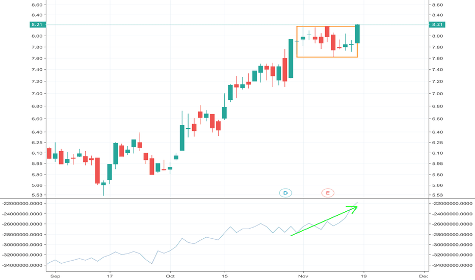 MOVI3: Buy MOVI3 on breakout from horizontal flag