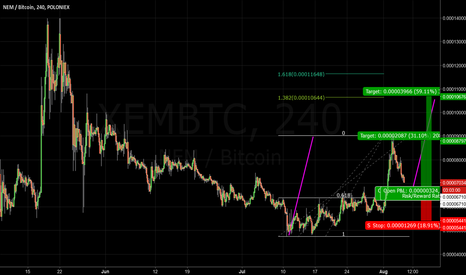 XEMBTC: NEM: Long after pullback into structure