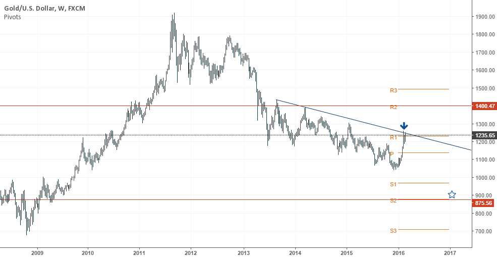 XAUUSD Weekly 1250 $hort 875 long term target