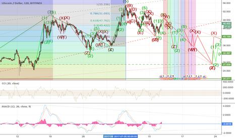 LTCUSD: LTC - USD My new chart in a closeup.