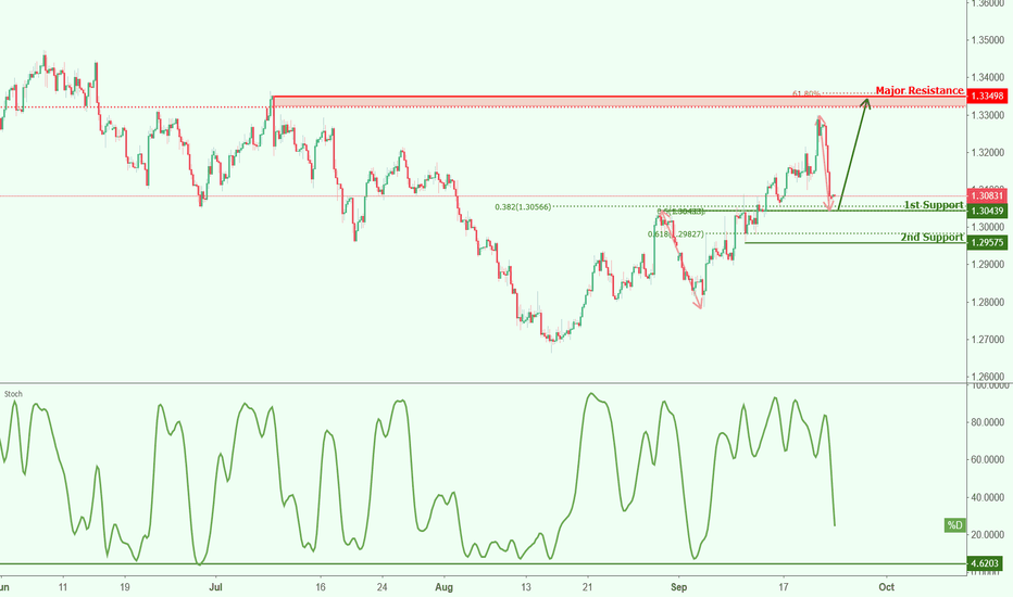 GBPUSD: GBPUSD approaching support, potential bounce!