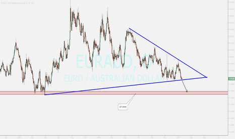 EURAUD: euraud daily review ...watching for sell
