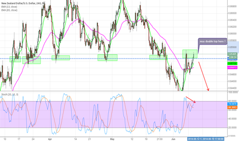 NZDUSD: nzdusd may double soon
