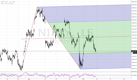 NIFTY: Bounce possible?