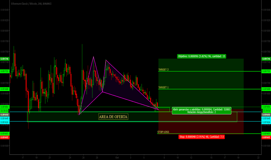ETCBTC: ETC|BTC||SEÑAL||Patron Gartley||Go Go||buy