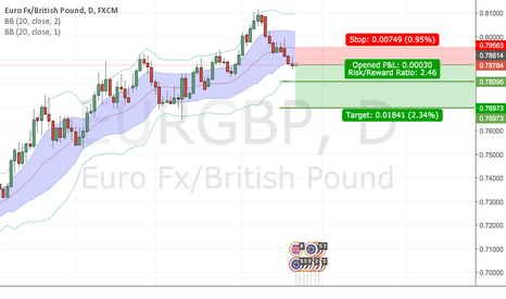 EURGBP: 180 pips EURGBP trade the news setup