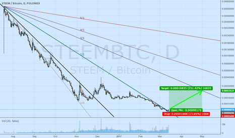 STEEMBTC: Steem ready to interrupt the current downtrend