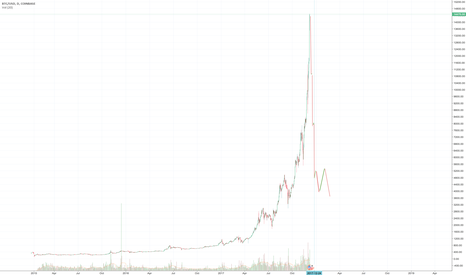 BTCUSD: Conventional Wisdom and I are usually wrong.