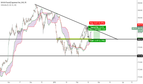 GBPJPY: GBPJPY Short to 180.300