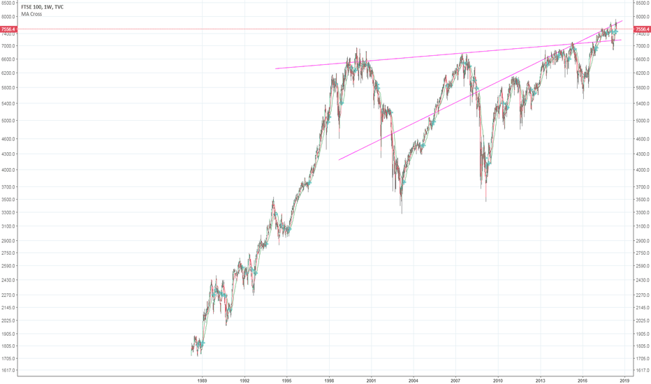 UKX: Not a great top channel