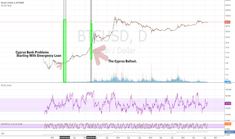BTCUSD: Is The Deutsche Bank Crisis Good For $BTC Price? #BITCOIN