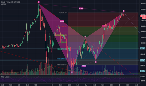 BTCUSD: Bearish bat gartley