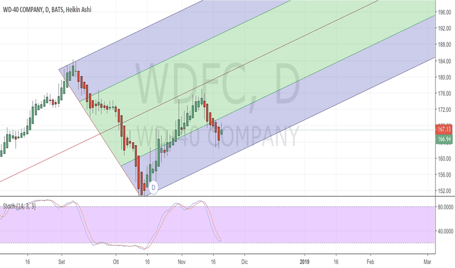 WDFC: rialzo vdfc