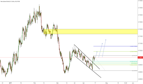 NZDUSD: Waiting for price to tell me what to do